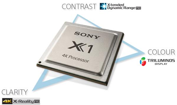 Với Bộ vi xử lý 4K X1, Sony 65X9000 có thể xử lý tốt với nhiều loại nội dung