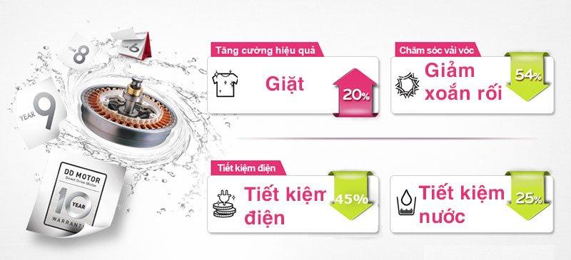 Tiết kiệm điện dễ dàng với công nghệ Inverter của máy giặt LG WF-D2017HD 20Kg