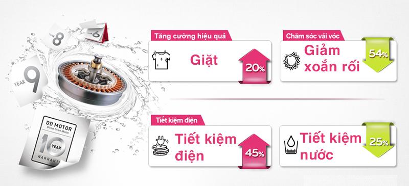 Sử dụng động cơ chất lượng và tiện ích nổi trội máy giặt 7,5 kg WD-18600