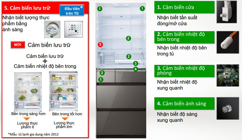 Ấn tượng với khả năng tiết kiệm điện năng của tủ lạnh NR-F510GT-N2