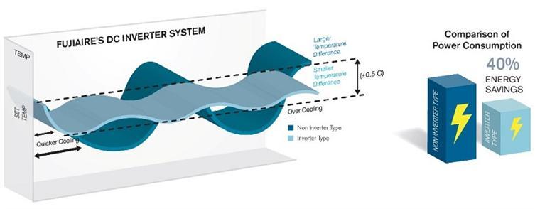 Daikin FTKC35QVMV sử dụng Công nghệ biến tần DC Inverter tăng hiệu suất