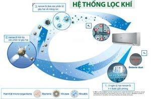 Ưu điểm của bộ lọc Nanoe-G