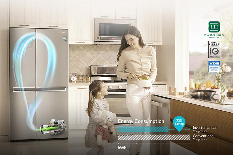 Tiết kiệm hơn 32% điện năng tiêu thụ