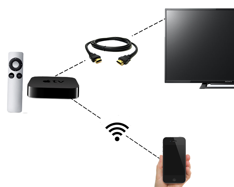 Các thiết bị để kết nối với AirPlay