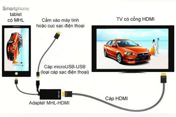 Có nhiều cách kết nối điện thoại với Tivi