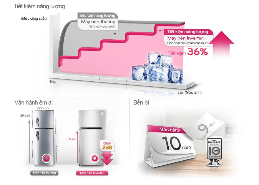 Tiết kiệm hơn nhờ máy nén Inverter với tủ lạnh GR-L402BS