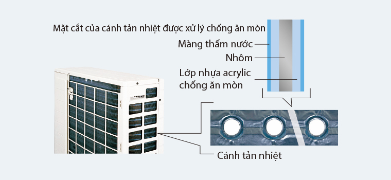 Thiết kế của cánh tản nhiệt dàn nóng