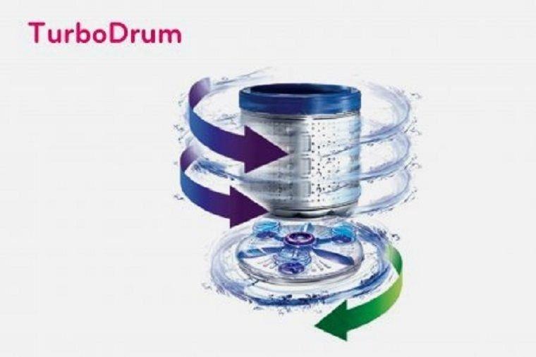 Công nghệ Turbo Drum tiên tiến