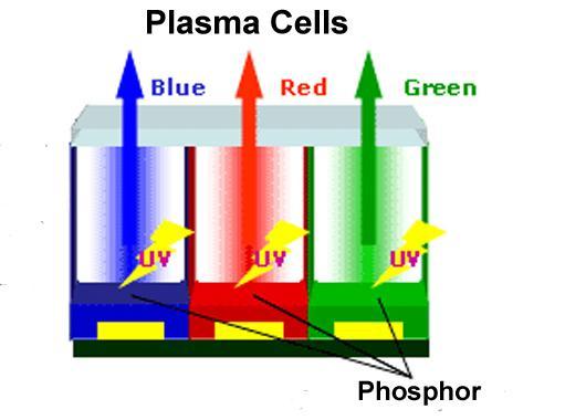 Chế độ hoạt động của tivi công nghệ màn hình OLED gần như Plasma
