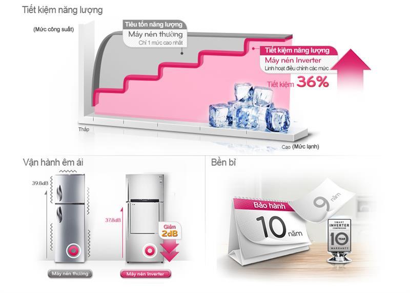 Hệ thống Inverter, tối ưu khả năng tiêu thụ điện của tủ lạnh GR-L502SD