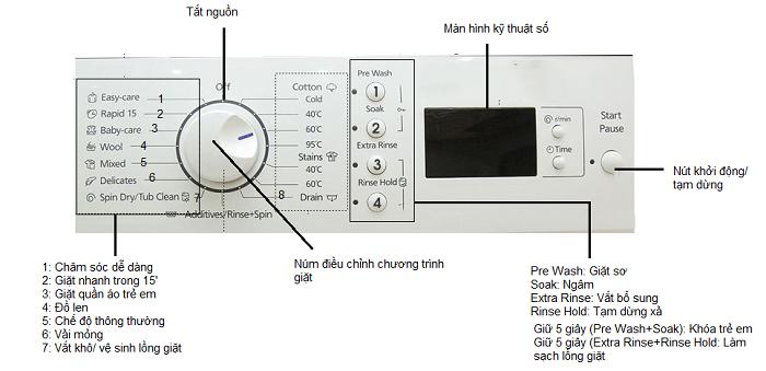Hình ảnh bảng điều khiển máy giặt lồng ngang của Panasonic