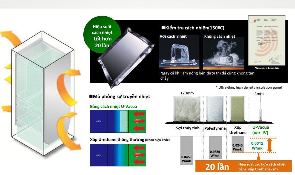 Hệ thống cách nhiệt đẳng cấp của tủ lạnh Side by side NR-F510GT-N2