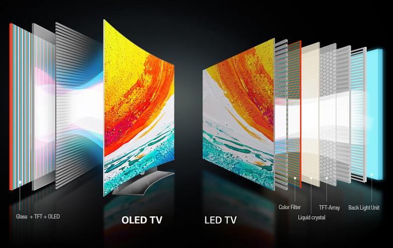 Tivi LG 65G965T có điểm ảnh tự phát sáng