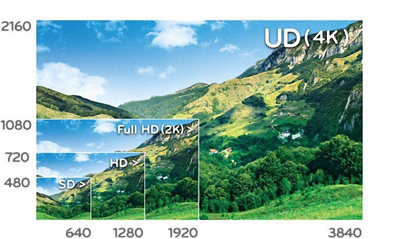 Tivi LG 65UF850T có độ phân giải Ultra HD nét hơn 4 lần so với full HD