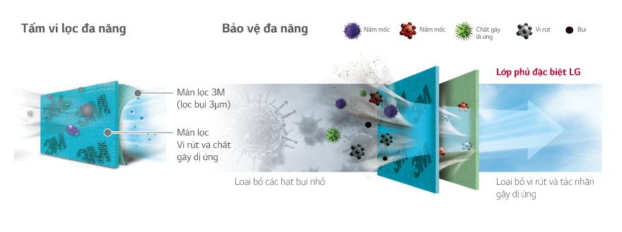 Thiết kế thông minh của tấm lọc vi 3M